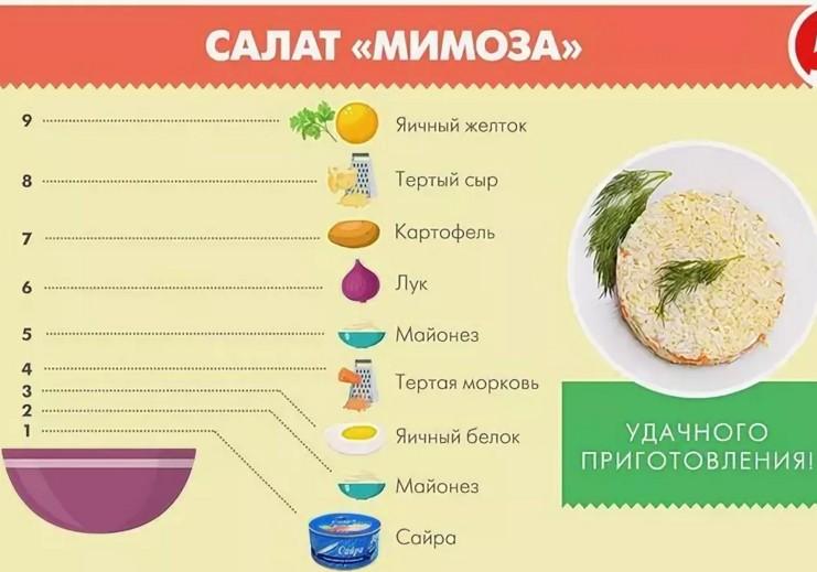 Салат мимоза без сыра