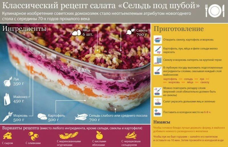 Селедка под Шубой по классическим рецептам с порядком слоев